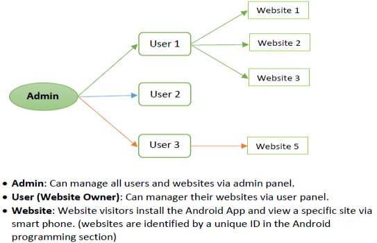 Multi WebView with Admin Panel demo